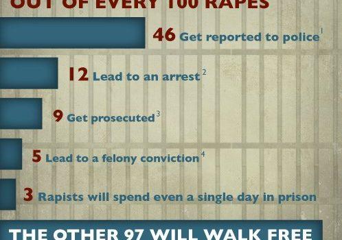 97 din 100 violatori nu sunt pedepsiţi